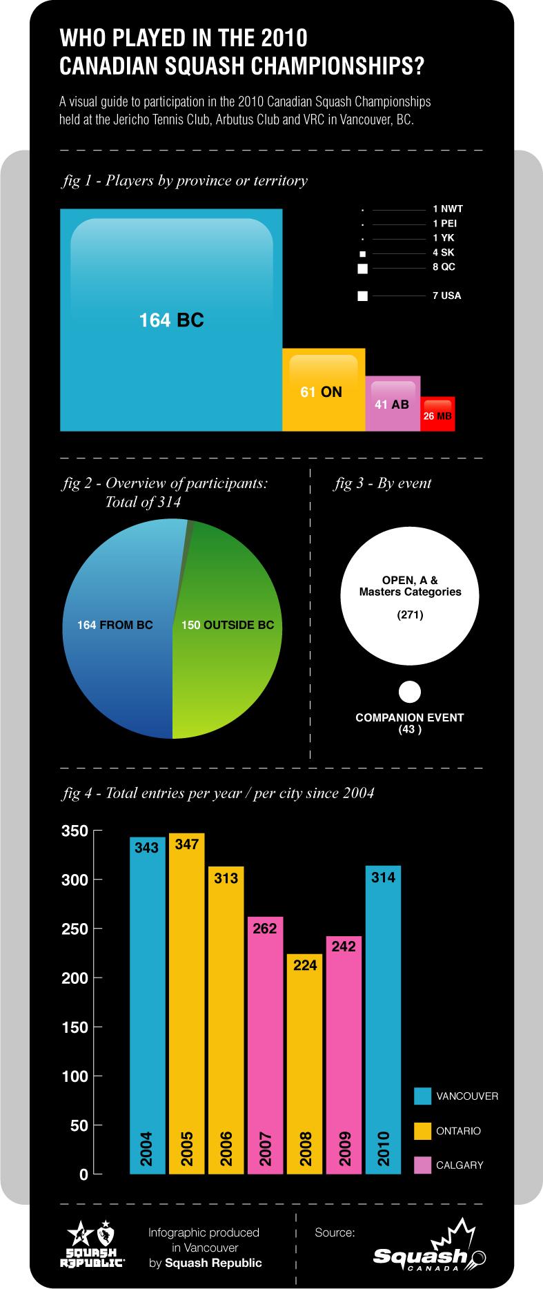 Squash Infographic
