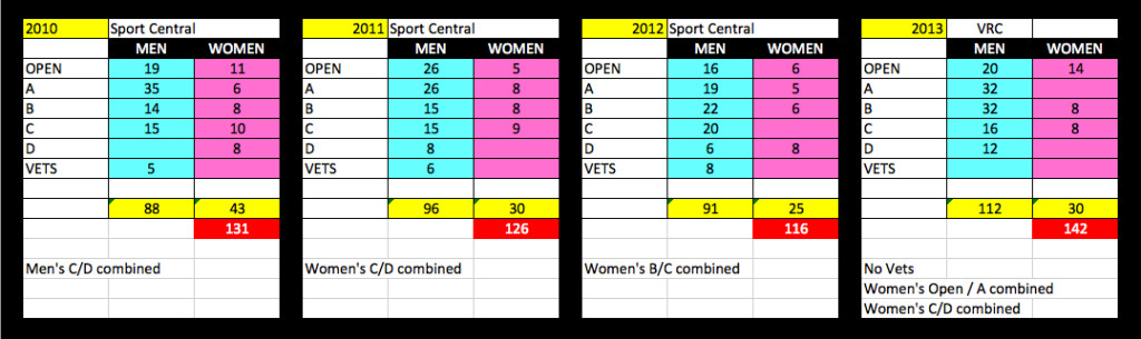 BC Open Historical Numbers